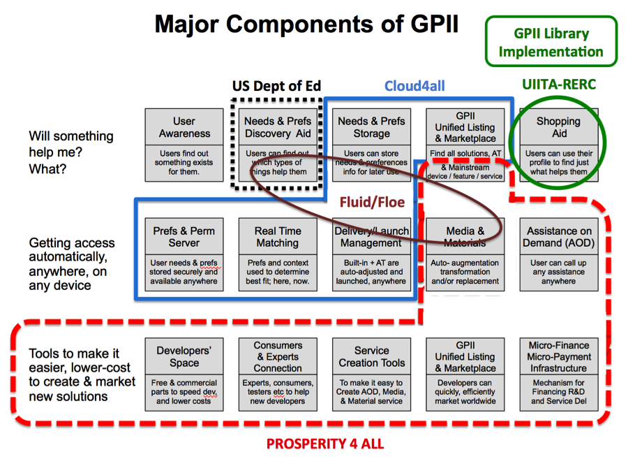 Major Components of GPII